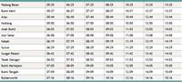 Full Alor Setar to Butterworth Komuter timetable >