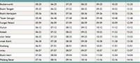 Full Bukit Mertajam to Padang Besar KTM Komuter timetable >