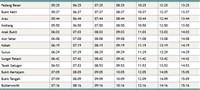 Full Gurun to Butterworth Komuter timetable >
