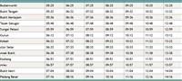 Full Sungai Petani to Padang Besar KTM Komuter timetable >
