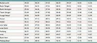 Full Butterworth to Arau Komuter timetable >