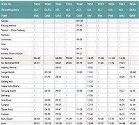 ETS schedule to Sungai Petani northbound trains >